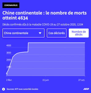 La Chine selon l'AFP.